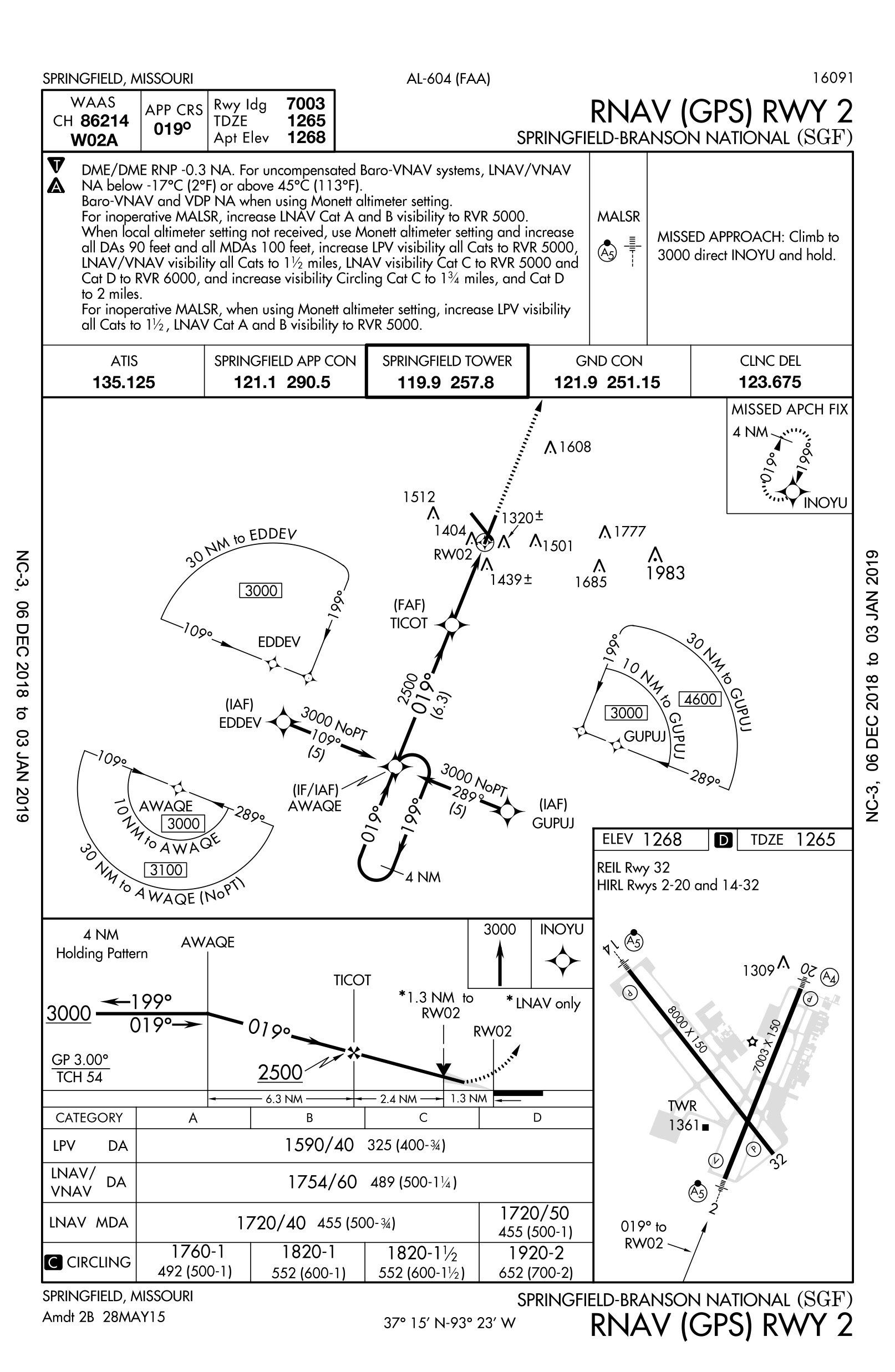KSGF_GPS2processed